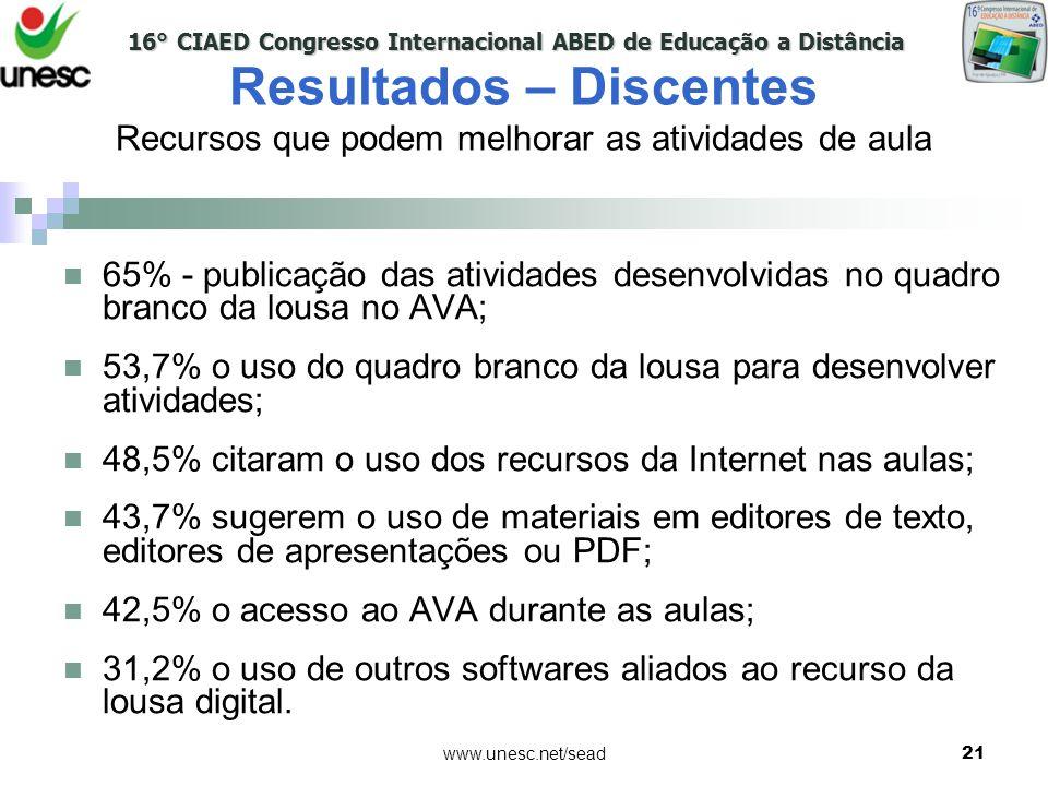 16° CIAED Congresso Internacional ABED de Educação a Distância www.unesc.net/sead21 65% - publicação das atividades desenvolvidas no quadro branco da