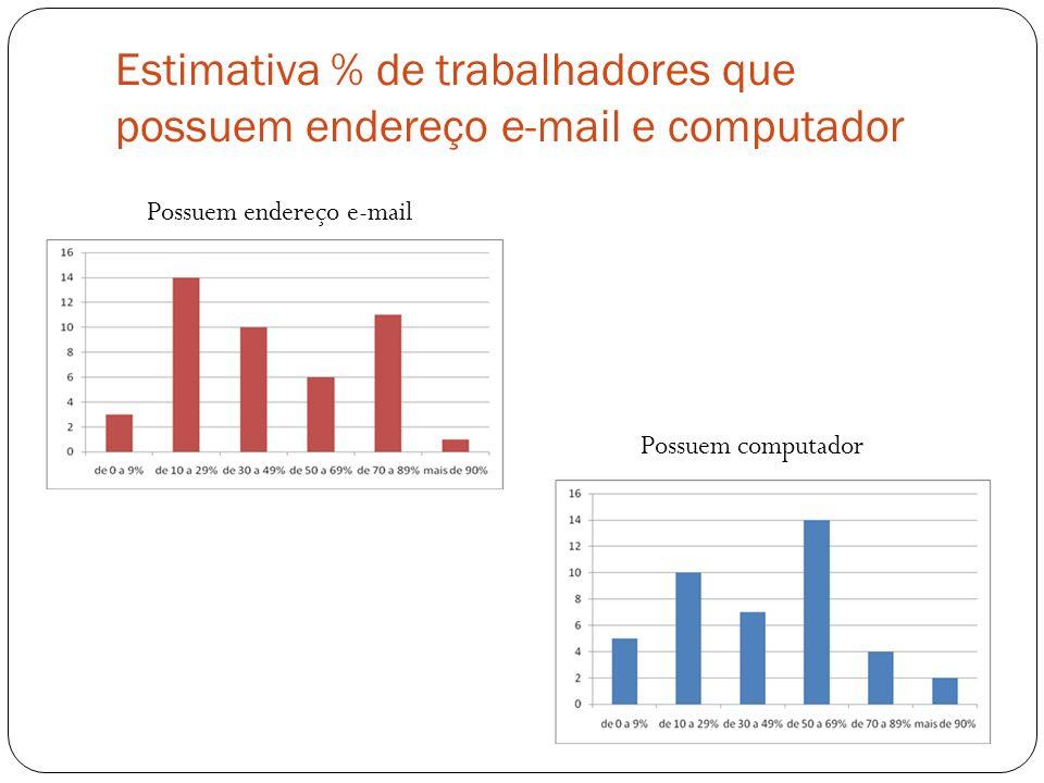 Estimativa % de trabalhadores que possuem endereço e-mail e computador Possuem endereço e-mail Possuem computador