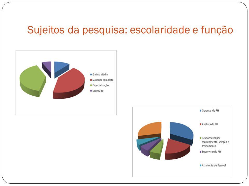 Sujeitos da pesquisa: escolaridade e função