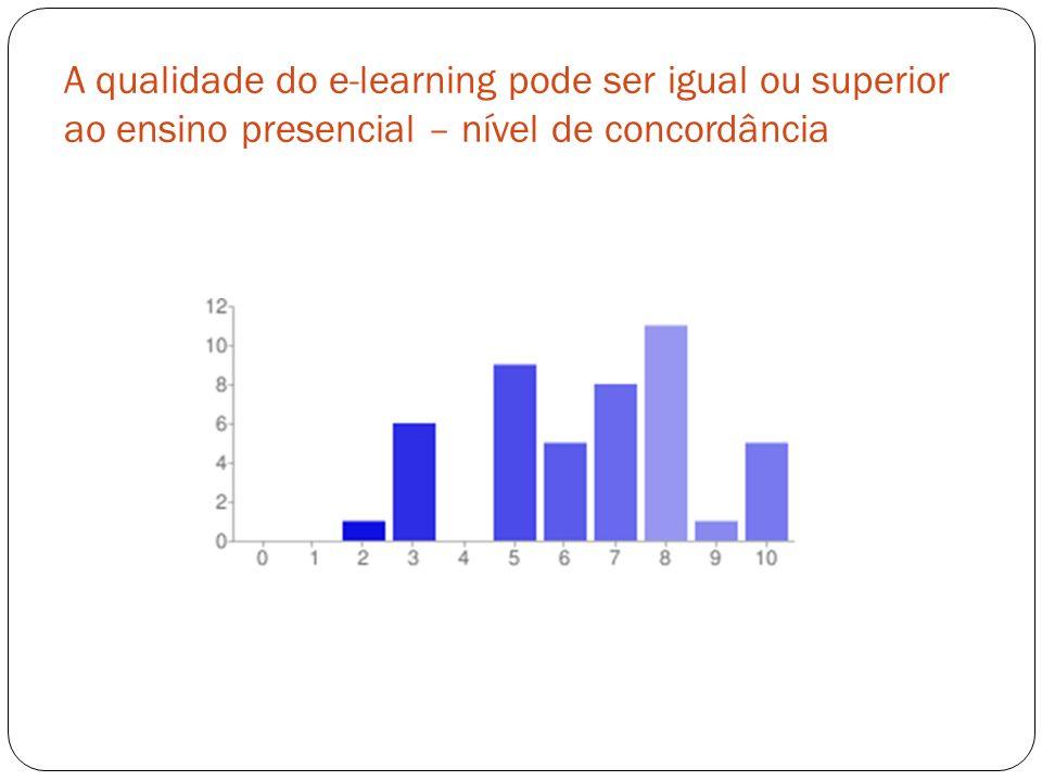 A qualidade do e-learning pode ser igual ou superior ao ensino presencial – nível de concordância