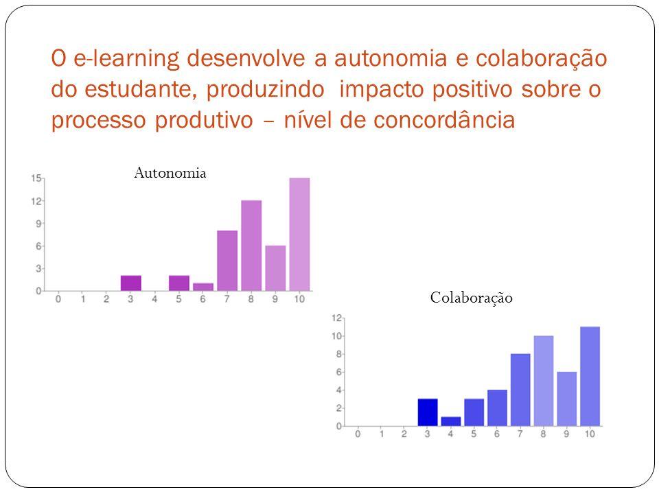 O e-learning desenvolve a autonomia e colaboração do estudante, produzindo impacto positivo sobre o processo produtivo – nível de concordância Autonomia Colaboração