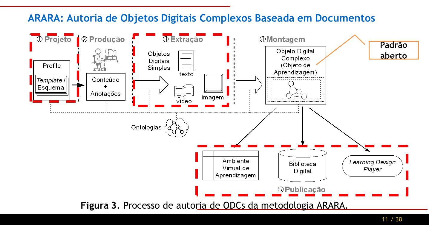 11 / 38 ARARA: Autoria de Objetos Digitais Complexos Baseada em Documentos Figura 3.