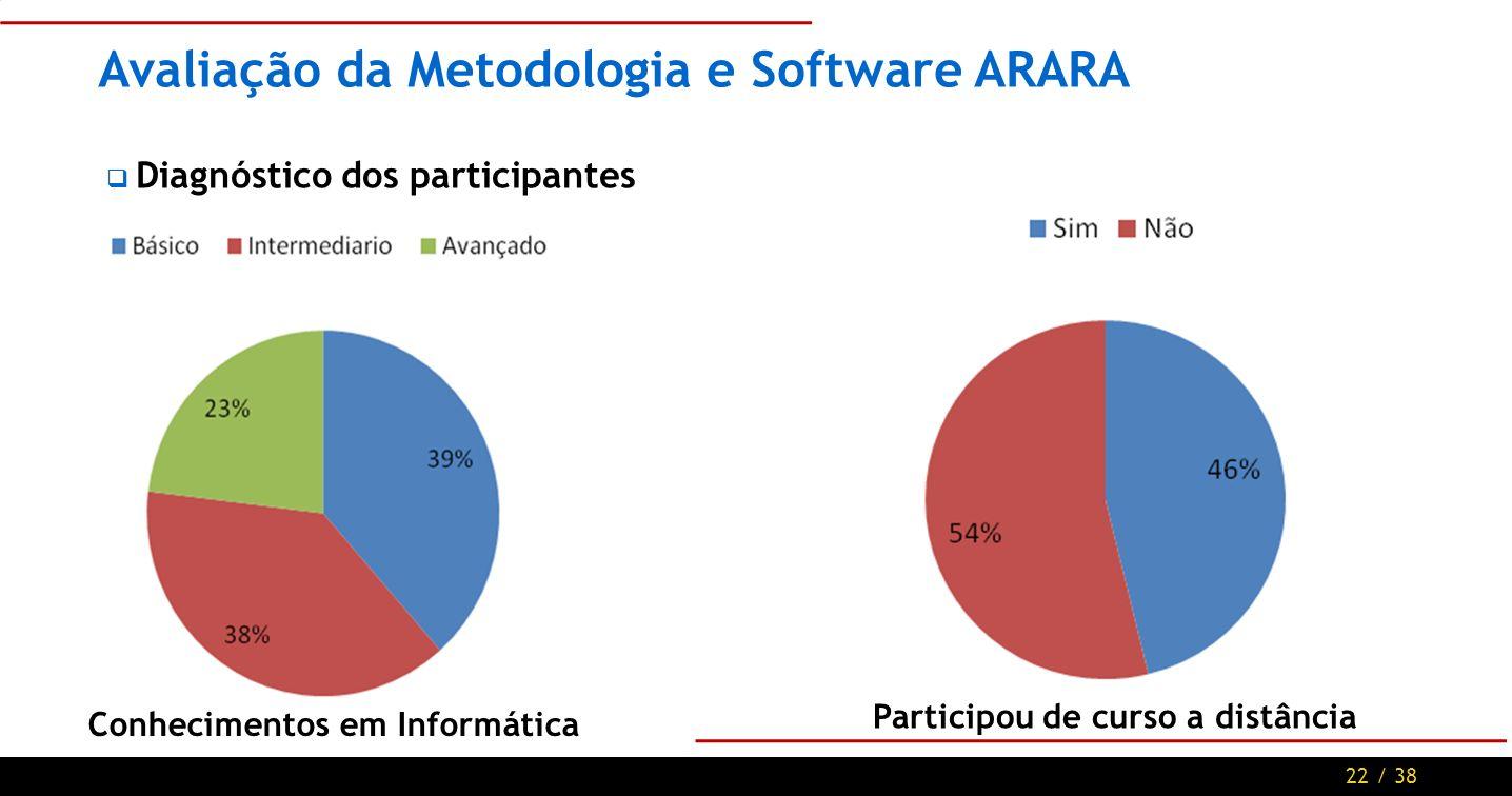 22 / 38 Avaliação da Metodologia e Software ARARA Diagnóstico dos participantes Conhecimentos em Informática Participou de curso a distância