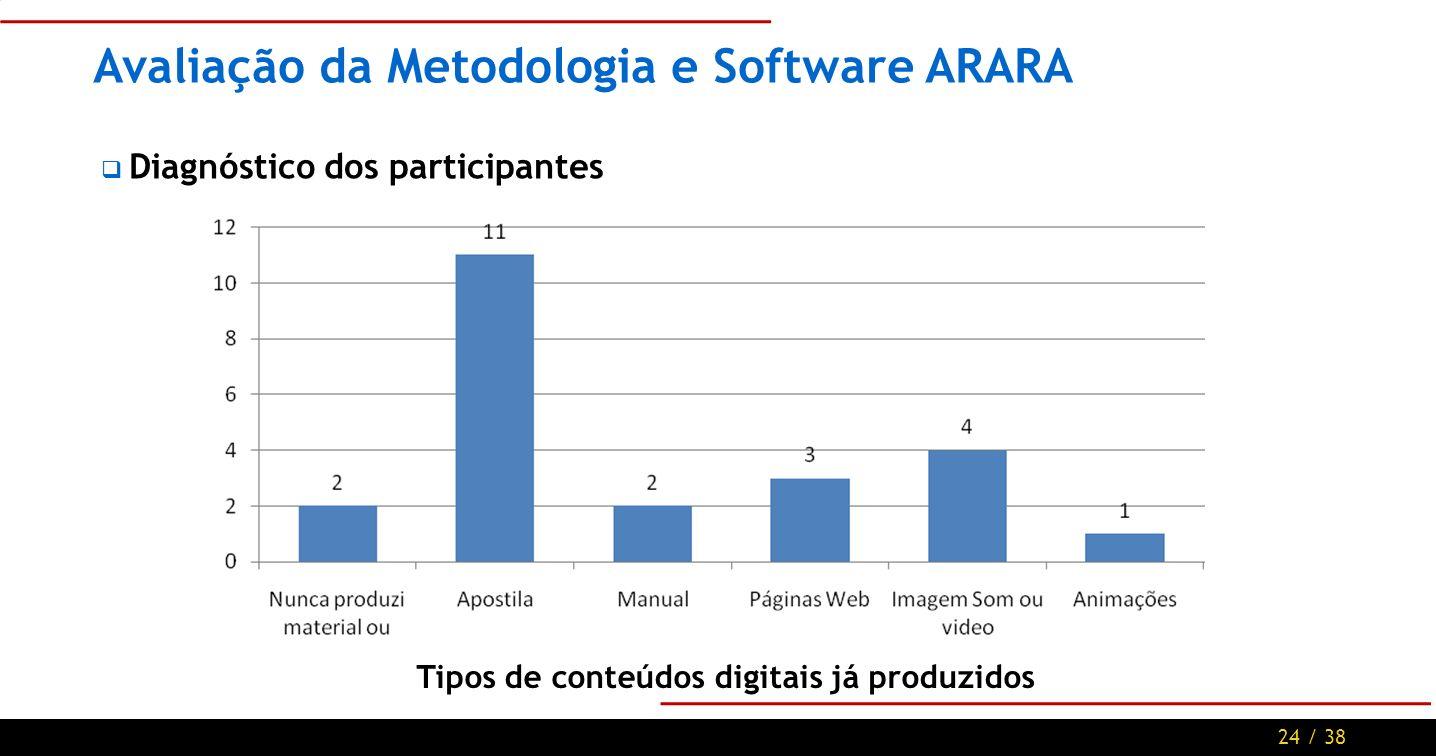 24 / 38 Avaliação da Metodologia e Software ARARA Diagnóstico dos participantes Tipos de conteúdos digitais já produzidos