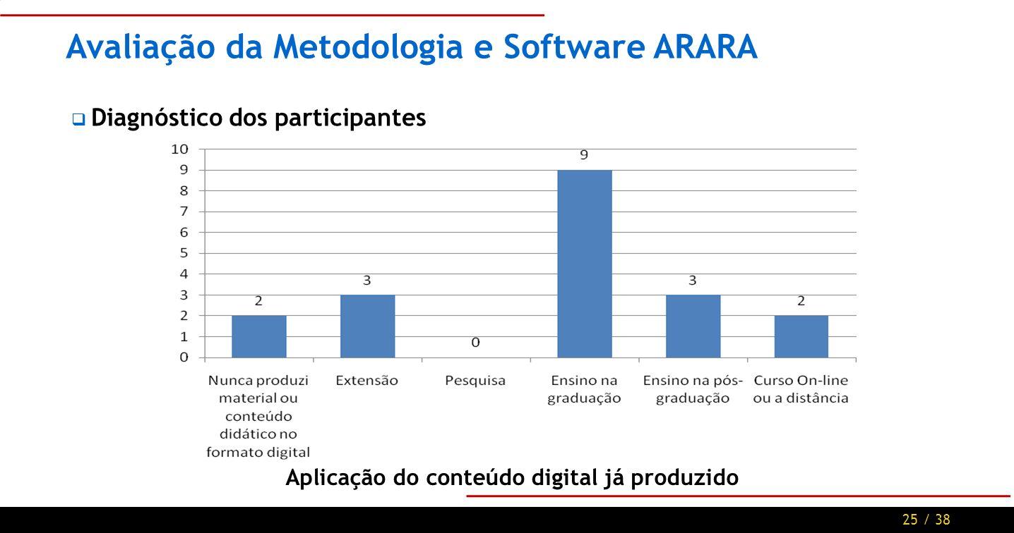 25 / 38 Avaliação da Metodologia e Software ARARA Diagnóstico dos participantes Aplicação do conteúdo digital já produzido