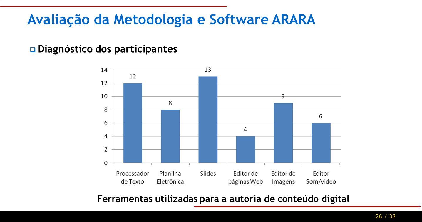 26 / 38 Avaliação da Metodologia e Software ARARA Diagnóstico dos participantes Ferramentas utilizadas para a autoria de conteúdo digital