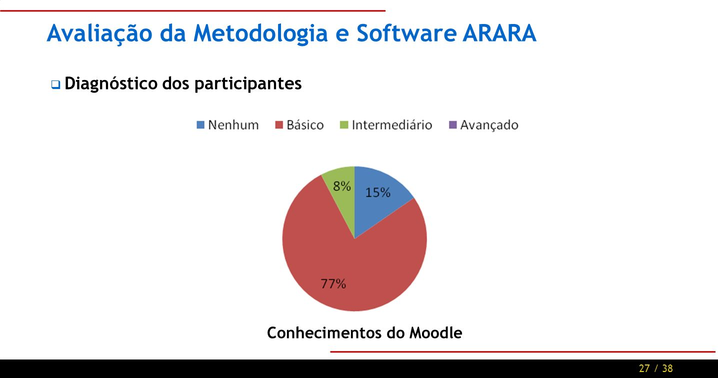 27 / 38 Avaliação da Metodologia e Software ARARA Diagnóstico dos participantes Conhecimentos do Moodle