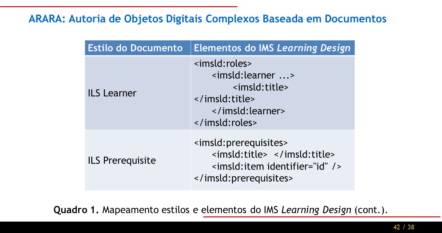 42 / 38 ARARA: Autoria de Objetos Digitais Complexos Baseada em Documentos Estilo do DocumentoElementos do IMS Learning Design ILS Learner ILS Prerequ