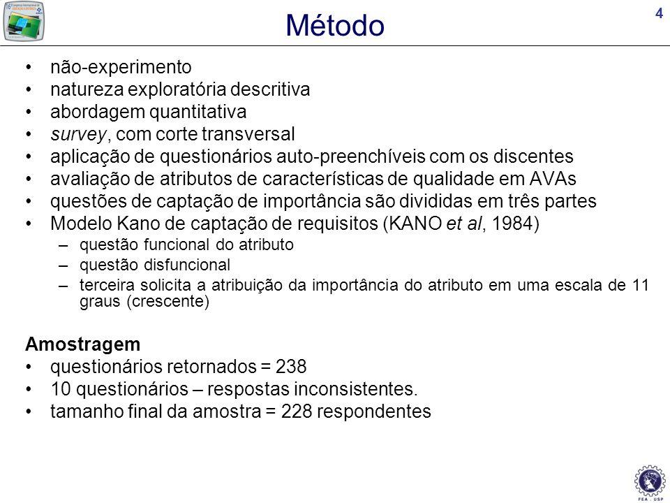 15 Análise 3 - Importância das Características Características de Funcionalidades de Interação e Comunicação