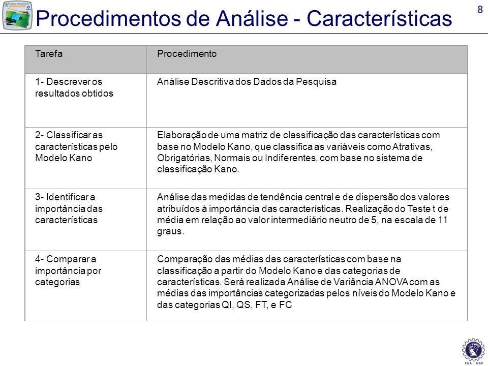 9 Análise 1 – Descrever os resultados obtidos Questionários Válidos Motivos de acesso ao AVA Médias de Notas em relação ao AVA