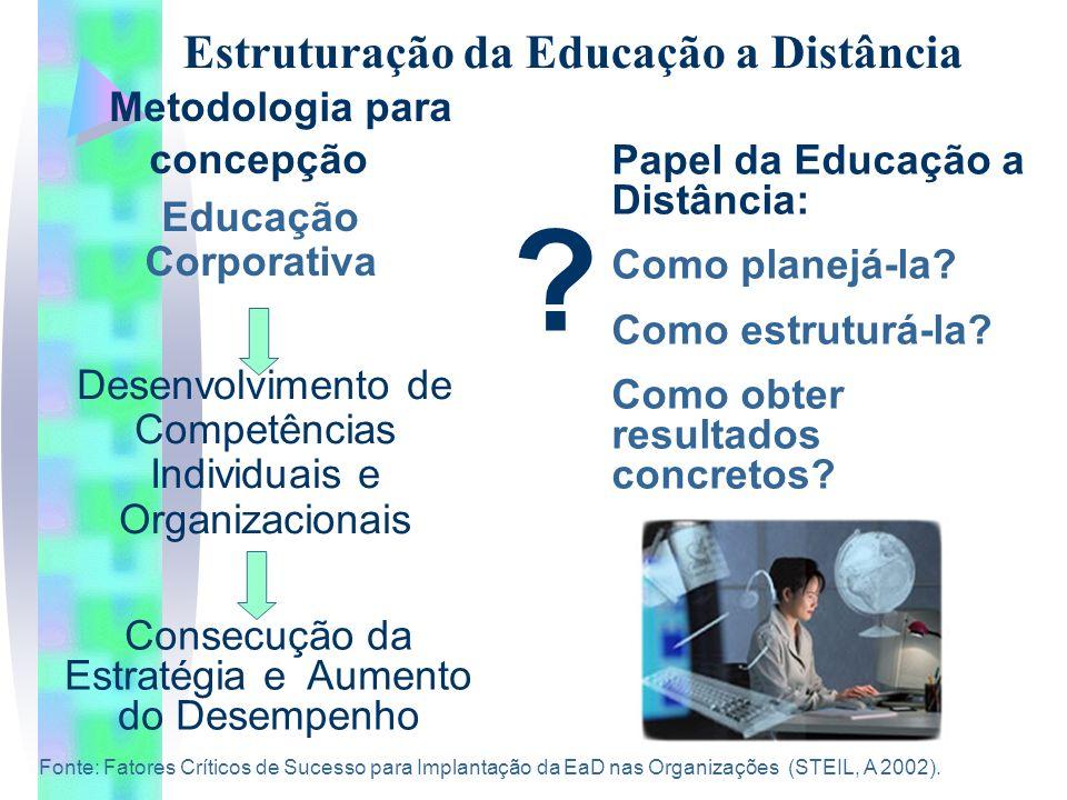 Metodologia para concepção Estruturação da Educação a Distância Educação Corporativa Desenvolvimento de Competências Individuais e Organizacionais Consecução da Estratégia e Aumento do Desempenho Papel da Educação a Distância: Como planejá-la.