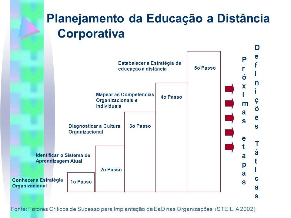Planejamento da Educação a Distância Corporativa Conhecer a Estratégia Organizacional 1o Passo Identificar o Sistema de Aprendizagem Atual 2o Passo 3o PassoDiagnosticar a Cultura Organizacional 4o Passo Mapear as Competências Organizacionais e individuais Estabelecer a Estratégia de educação à distância 5o Passo Próximas etapasPróximas etapas Definições TáticasDefinições Táticas Fonte: Fatores Críticos de Sucesso para Implantação da EaD nas Organizações (STEIL, A 2002).
