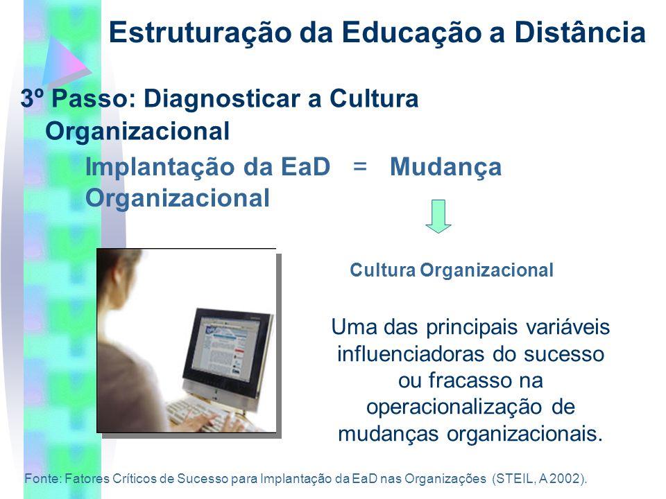 3º Passo: Diagnosticar a Cultura Organizacional Estruturação da Educação a Distância Implantação da EaD = Mudança Organizacional Uma das principais variáveis influenciadoras do sucesso ou fracasso na operacionalização de mudanças organizacionais.