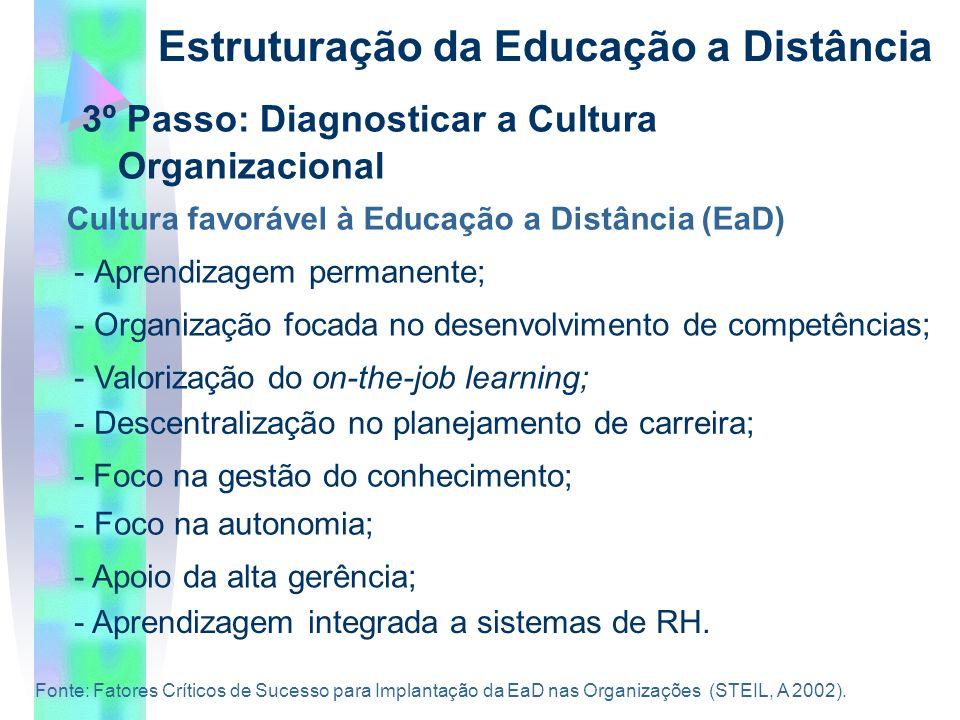 3º Passo: Diagnosticar a Cultura Organizacional Estruturação da Educação a Distância Cultura favorável à Educação a Distância (EaD) -Aprendizagem permanente; - Organização focada no desenvolvimento de competências; - Valorização do on-the-job learning; - Descentralização no planejamento de carreira; - Foco na gestão do conhecimento; - Foco na autonomia; - Apoio da alta gerência; - Aprendizagem integrada a sistemas de RH.
