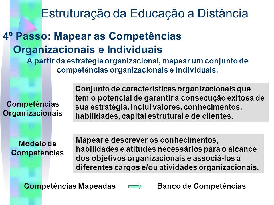 4º Passo: Mapear as Competências Organizacionais e Individuais Estruturação da Educação a Distância Competências Organizacionais Conjunto de características organizacionais que tem o potencial de garantir a consecução exitosa de sua estratégia.