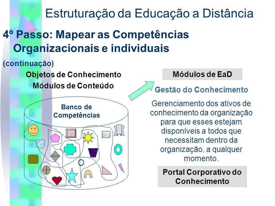 4º Passo: Mapear as Competências Organizacionais e individuais (continuação) Estruturação da Educação a Distância Gestão do Conhecimento Gerenciamento dos ativos de conhecimento da organização para que esses estejam disponíveis a todos que necessitam dentro da organização, a qualquer momento.