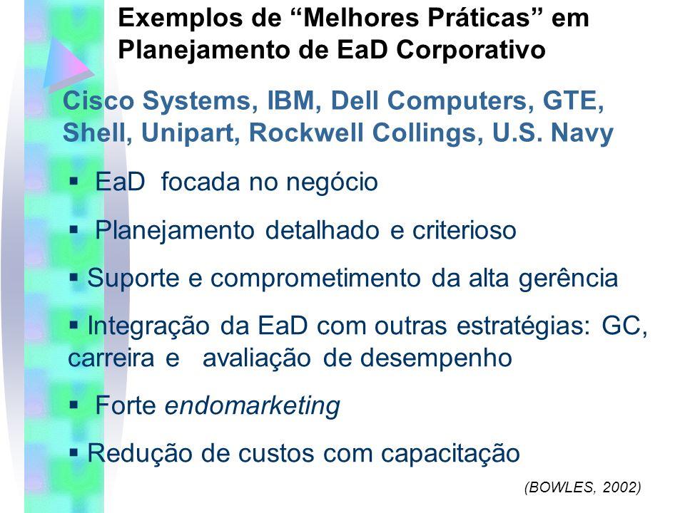 Exemplos de Melhores Práticas em Planejamento de EaD Corporativo Cisco Systems, IBM, Dell Computers, GTE, Shell, Unipart, Rockwell Collings, U.S.