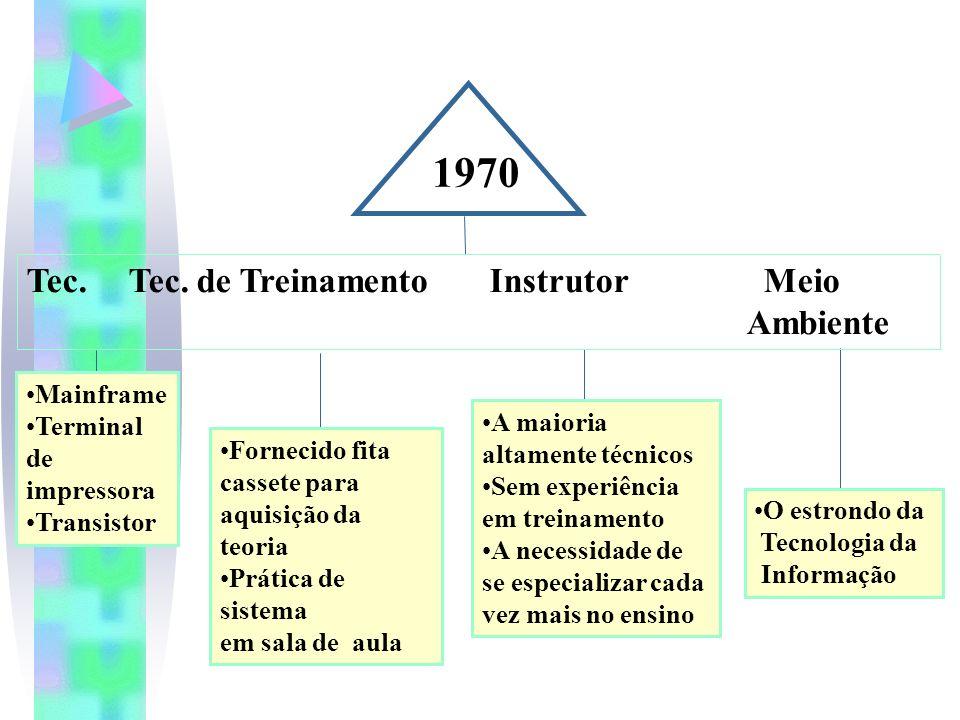 1970 Tec.Tec.