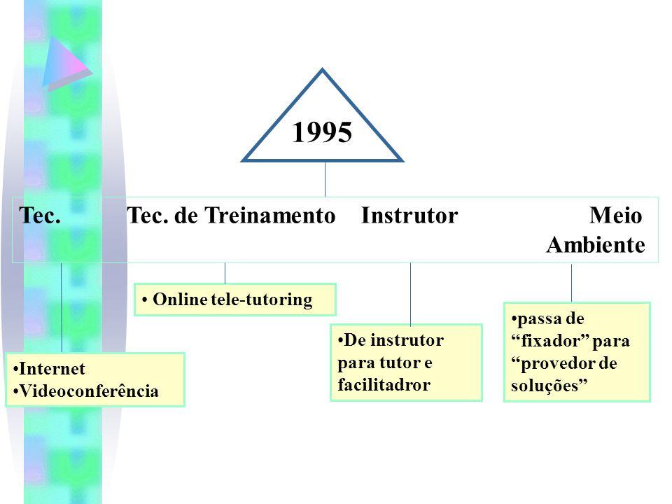 1995 Tec.Tec.