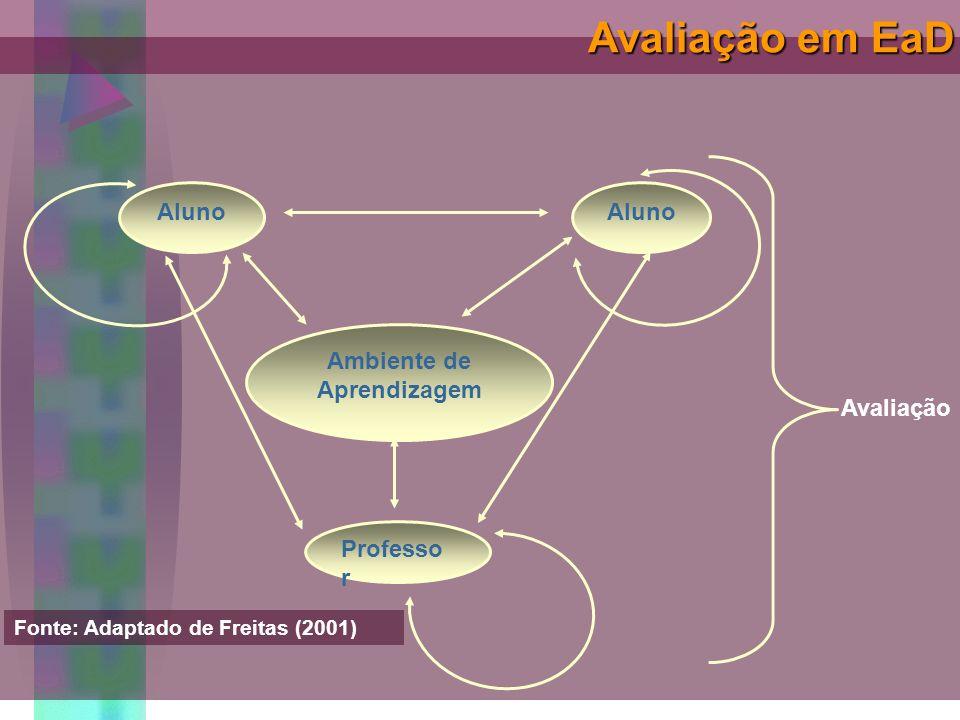 Aluno Professo r Ambiente de Aprendizagem Aluno Avaliação Fonte: Adaptado de Freitas (2001) Avaliação em EaD