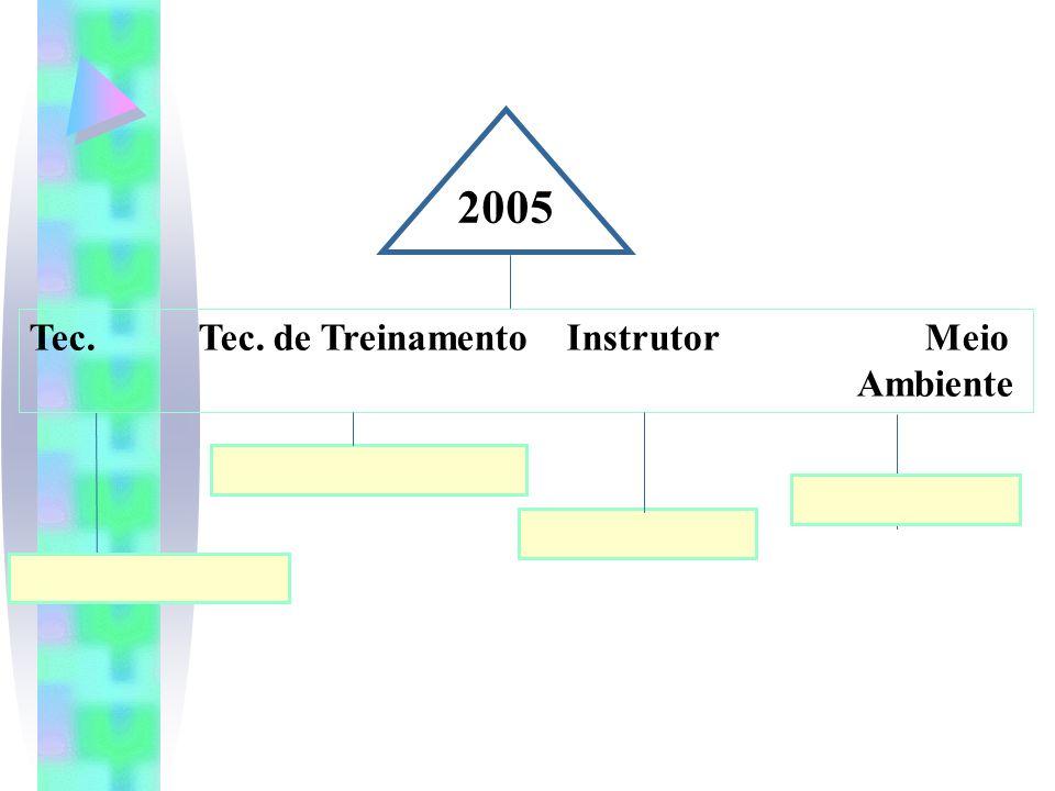 2005 Tec. Tec. de Treinamento Instrutor Meio Ambiente