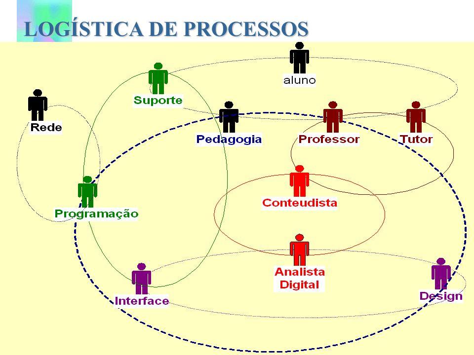 LOGÍSTICADE PROCESSOS LOGÍSTICA DE PROCESSOS