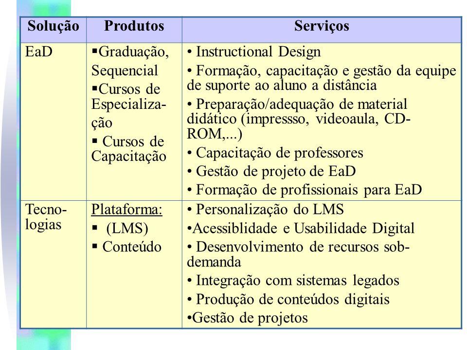 SoluçãoProdutosServiços EaD Graduação, Sequencial Cursos de Especializa- ção Cursos de Capacitação Instructional Design Formação, capacitação e gestão da equipe de suporte ao aluno a distância Preparação/adequação de material didático (impressso, videoaula, CD- ROM,...) Capacitação de professores Gestão de projeto de EaD Formação de profissionais para EaD Tecno- logias Plataforma: (LMS) Conteúdo Personalização do LMS Acessiblidade e Usabilidade Digital Desenvolvimento de recursos sob- demanda Integração com sistemas legados Produção de conteúdos digitais Gestão de projetos
