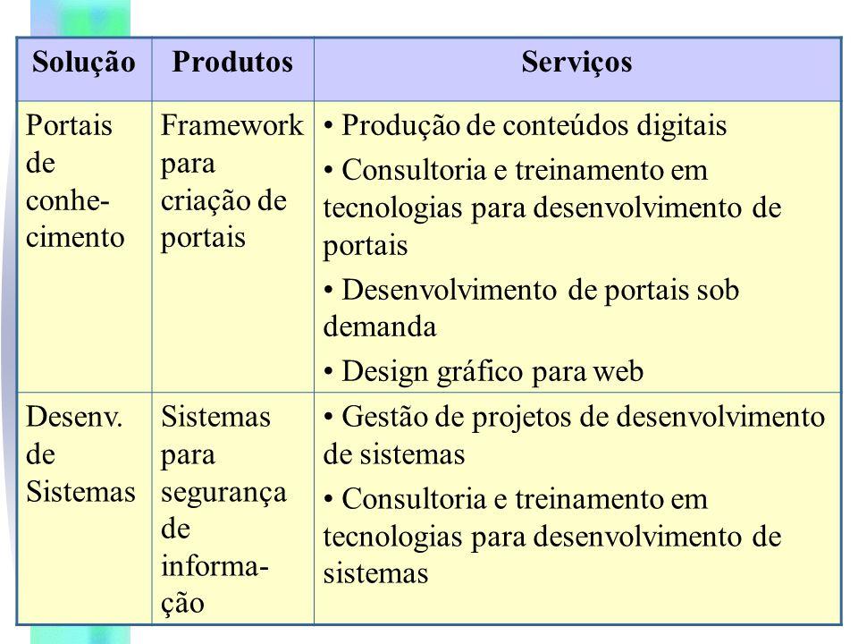 SoluçãoProdutosServiços Portais de conhe- cimento Framework para criação de portais Produção de conteúdos digitais Consultoria e treinamento em tecnologias para desenvolvimento de portais Desenvolvimento de portais sob demanda Design gráfico para web Desenv.