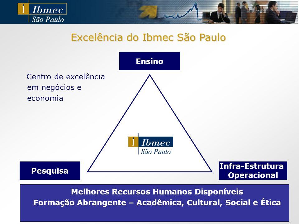 Ensino Excelência do Ibmec São Paulo Pesquisa Infra-Estrutura Operacional Melhores Recursos Humanos Disponíveis Formação Abrangente – Acadêmica, Cultu