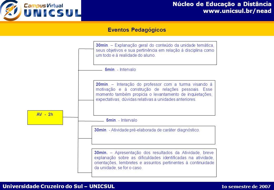 Núcleo de Educação a Distância www.unicsul.br/nead Universidade Cruzeiro do Sul – UNICSUL 1o semestre de 2007 Eventos Pedagógicos AV - 2h 30min. – Exp