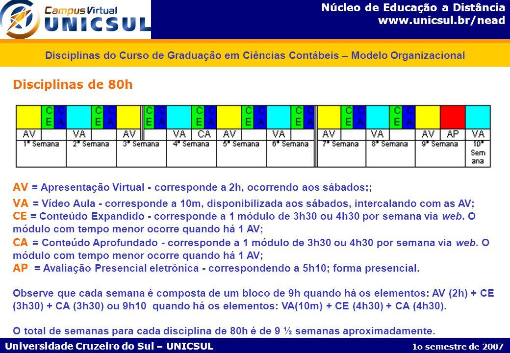 Núcleo de Educação a Distância www.unicsul.br/nead Universidade Cruzeiro do Sul – UNICSUL 1o semestre de 2007 Disciplinas do Curso de Graduação em Ciê