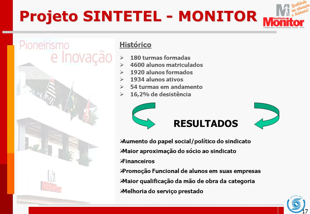 17 Projeto SINTETEL - MONITOR Histórico 180 turmas formadas 4600 alunos matriculados 1920 alunos formados 1934 alunos ativos 54 turmas em andamento 16