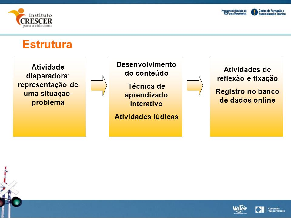Estrutura Atividade disparadora: representação de uma situação- problema Desenvolvimento do conteúdo Técnica de aprendizado interativo Atividades lúdi