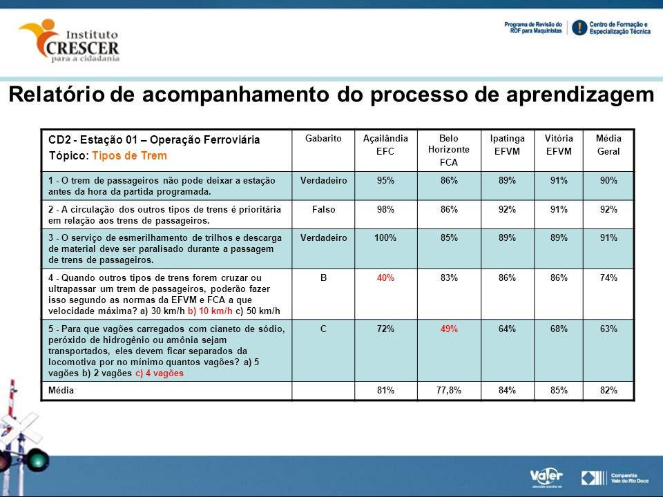 CD2 - Estação 01 – Operação Ferroviária Tópico: Tipos de Trem GabaritoAçailândia EFC Belo Horizonte FCA Ipatinga EFVM Vitória EFVM Média Geral 1 - O t