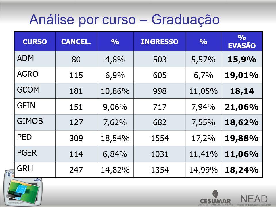 Análise por curso – Graduação CURSOCANCEL.%INGRESSO% % EVASÃO ADM 804,8%5035,57%15,9% AGRO 1156,9%6056,7%19,01% GCOM 18110,86%99811,05%18,14 GFIN 1519