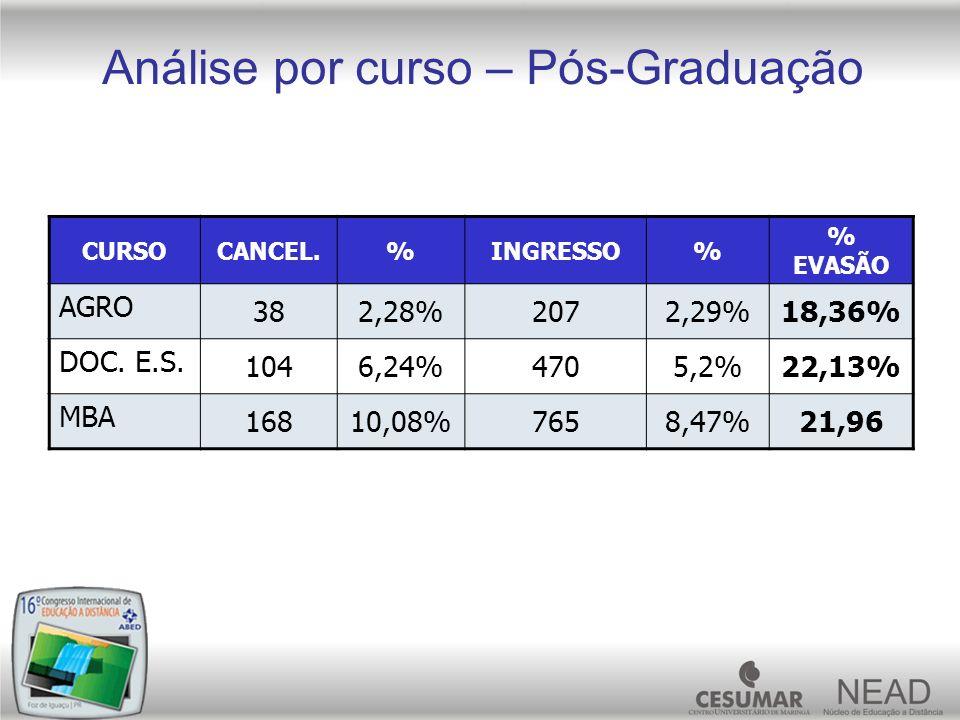 Análise por curso – Pós-Graduação CURSOCANCEL.%INGRESSO% % EVASÃO AGRO 382,28%2072,29%18,36% DOC. E.S. 1046,24%4705,2%22,13% MBA 16810,08%7658,47%21,9