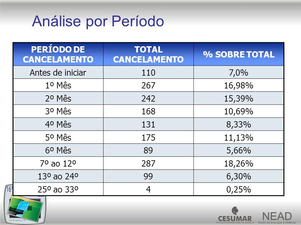 PERÍODO DE CANCELAMENTO TOTAL CANCELAMENTO % SOBRE TOTAL Antes de iniciar1107,0% 1º Mês26716,98% 2º Mês24215,39% 3º Mês16810,69% 4º Mês1318,33% 5º Mês
