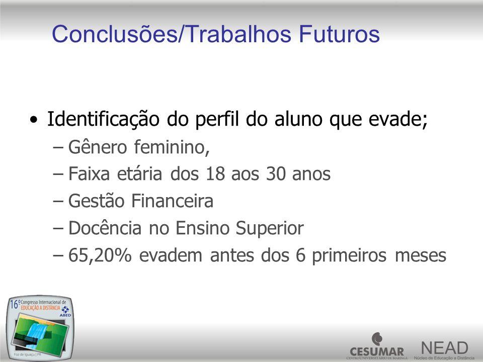 Conclusões/Trabalhos Futuros Identificação do perfil do aluno que evade; –Gênero feminino, –Faixa etária dos 18 aos 30 anos –Gestão Financeira –Docênc
