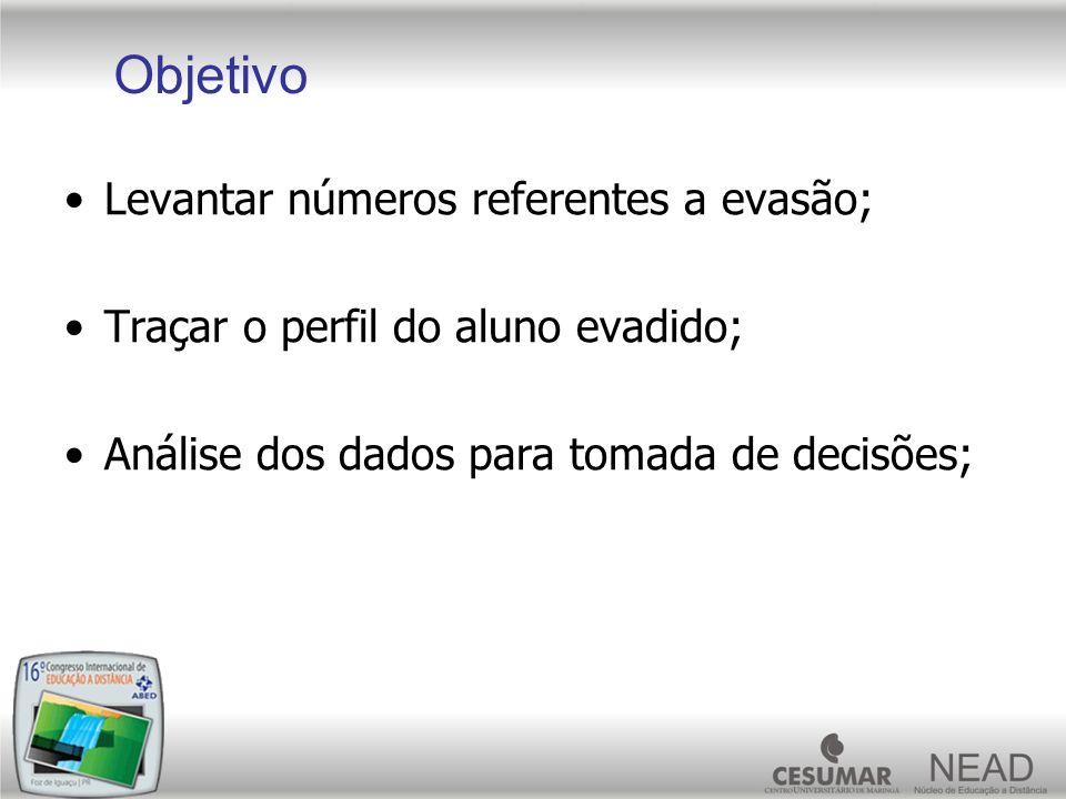 Levantar números referentes a evasão; Traçar o perfil do aluno evadido; Análise dos dados para tomada de decisões; Objetivo