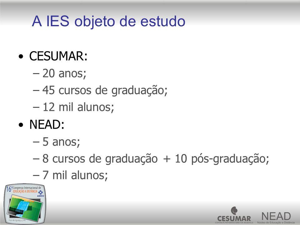 A IES objeto de estudo CESUMAR: –20 anos; –45 cursos de graduação; –12 mil alunos; NEAD: –5 anos; –8 cursos de graduação + 10 pós-graduação; –7 mil al