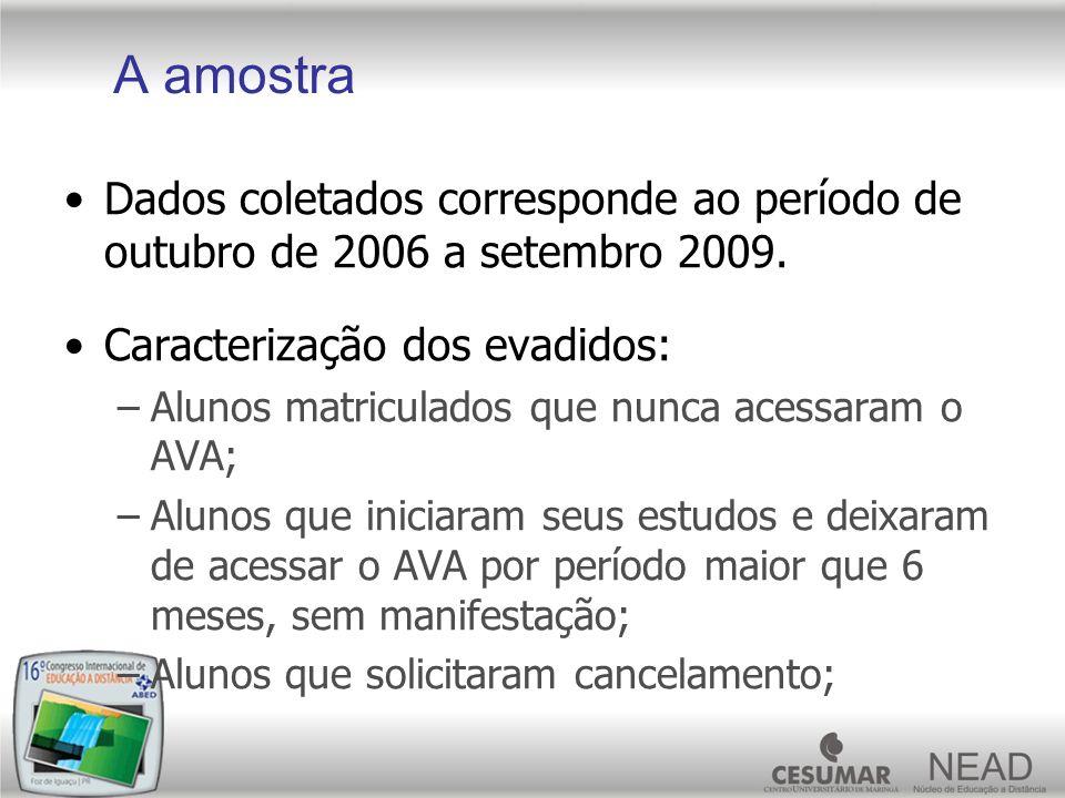 A amostra Dados coletados corresponde ao período de outubro de 2006 a setembro 2009. Caracterização dos evadidos: –Alunos matriculados que nunca acess