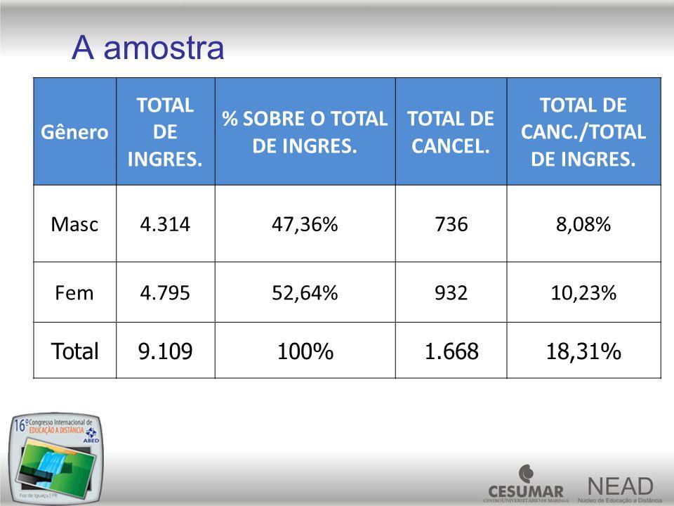 A amostra Gênero TOTAL DE INGRES. % SOBRE O TOTAL DE INGRES. TOTAL DE CANCEL. TOTAL DE CANC./TOTAL DE INGRES. Masc4.31447,36%7368,08% Fem4.79552,64%93