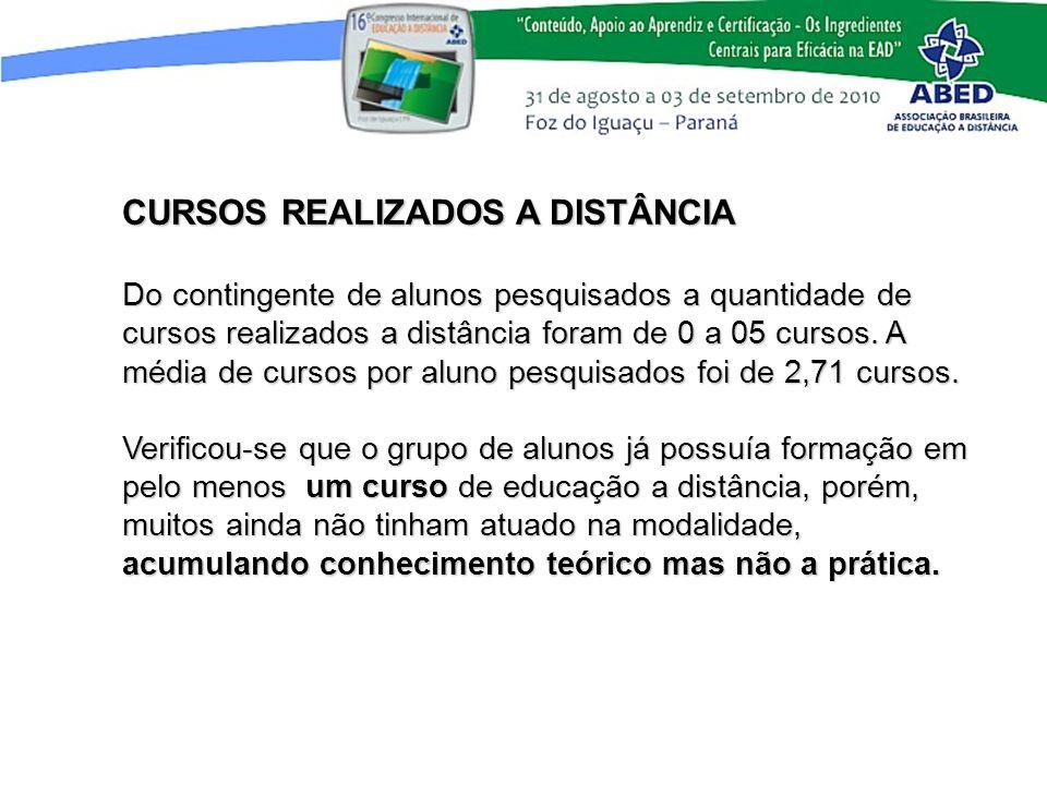 CURSOS REALIZADOS A DISTÂNCIA Do contingente de alunos pesquisados a quantidade de cursos realizados a distância foram de 0 a 05 cursos. A média de cu