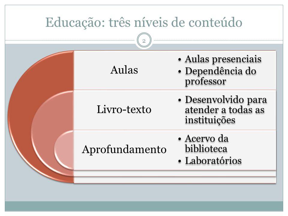 Educação: três níveis de conteúdo Aulas Livro-texto Aprofundamento Aulas presenciais Dependência do professor Desenvolvido para atender a todas as ins