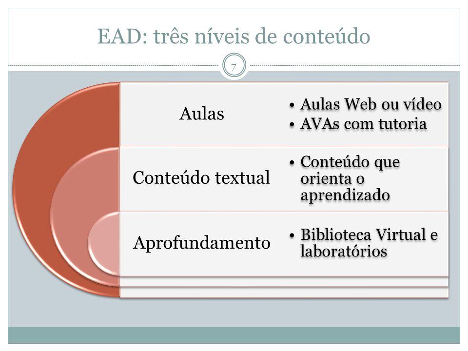 EAD: três níveis de conteúdo Aulas Conteúdo textual Aprofundamento Aulas Web ou vídeo AVAs com tutoria Conteúdo que orienta o aprendizado Biblioteca V