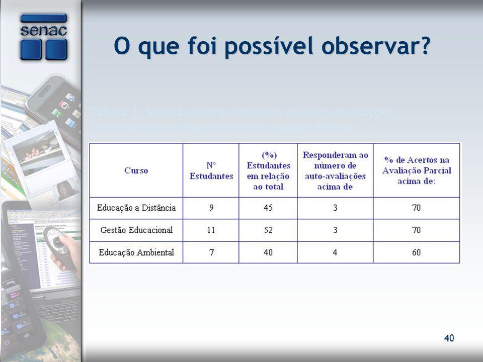 40 O que foi possível observar? Tabela 1. Relação entre o número de Auto-Avaliações respondidas e o Resultado da Avaliação Parcial