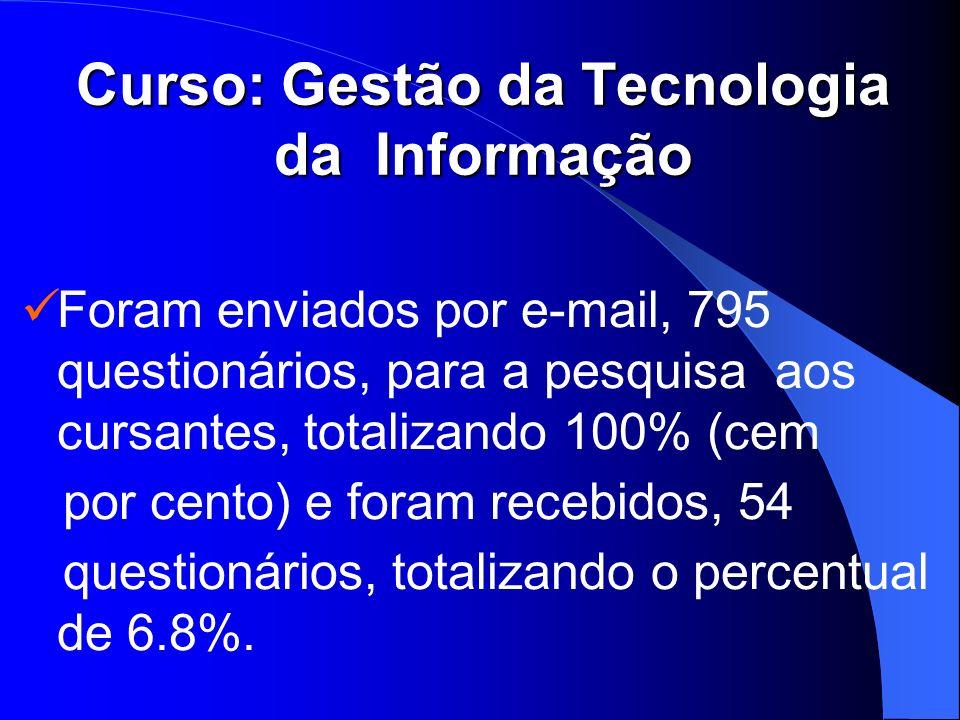 Curso: Gestão da Tecnologia da Informação Foram enviados por e-mail, 795 questionários, para a pesquisa aos cursantes, totalizando 100% (cem por cento