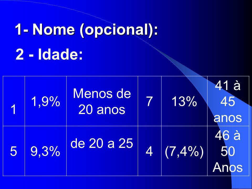 1- Nome (opcional): 2 - Idade: 1 1,9% Menos de 20 anos 713% 41 à 45 anos 59,3% de 20 a 25 4(7,4%) 46 à 50 Anos