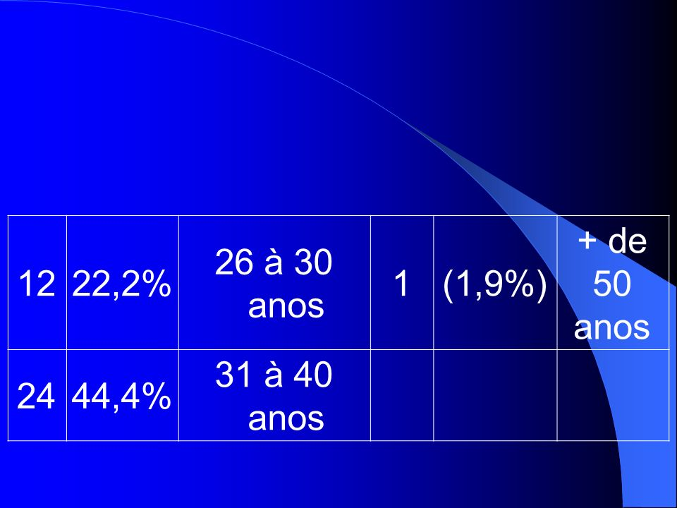 1222,2% 26 à 30 anos 1(1,9%) + de 50 anos 2444,4% 31 à 40 anos
