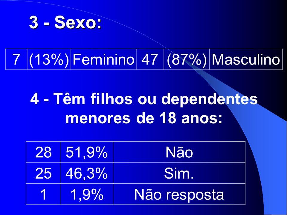 3 - Sexo: 7(13%)Feminino47(87%)Masculino 4 - Têm filhos ou dependentes menores de 18 anos: 2851,9%Não 2546,3%Sim. 11,9%Não resposta